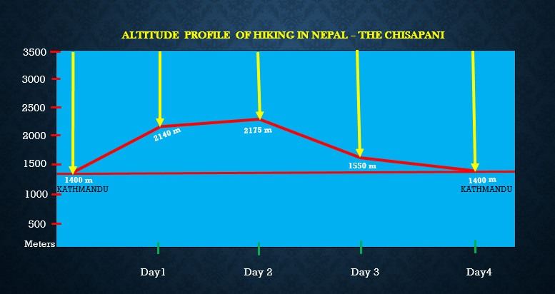 hiking-in-Nepal-altitude-profile