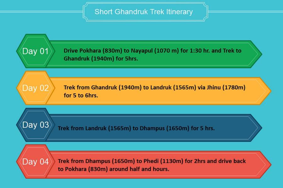 itinerary-of-short-Ghandruk-trek