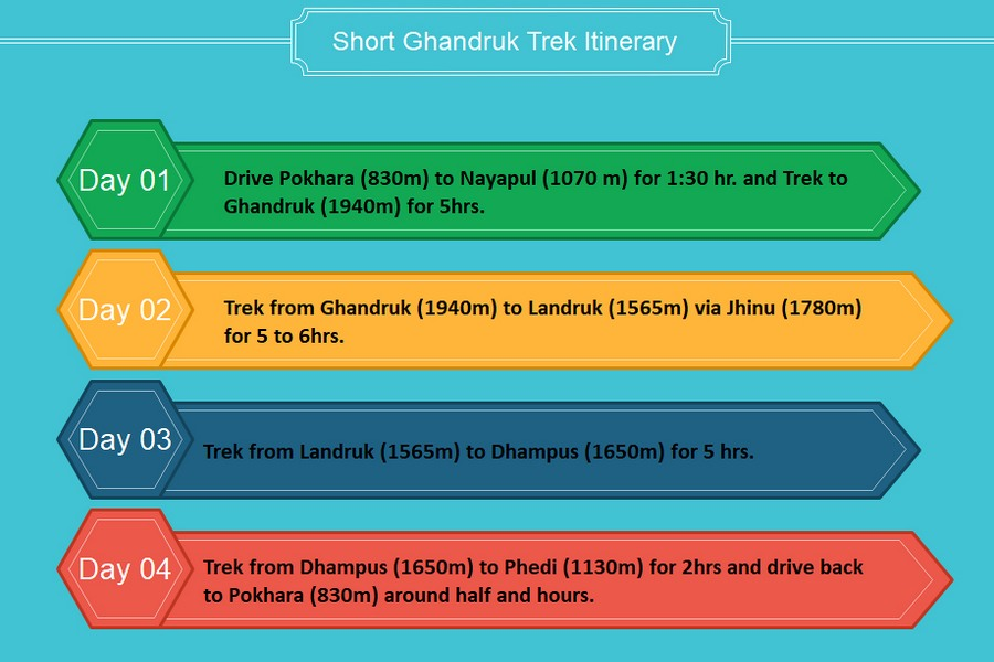 Itinerary of short Ghandruk trek