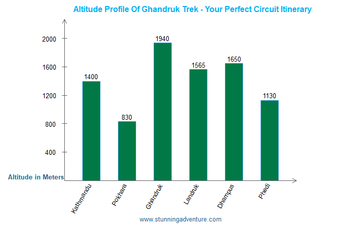 Altitude profile of Ghandruk trek