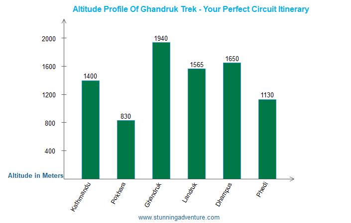 Altitude profile of Ghandruk trek