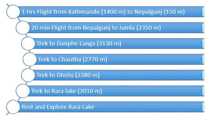 itinerary-of -raralake-trek